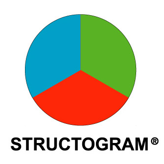 Structogram